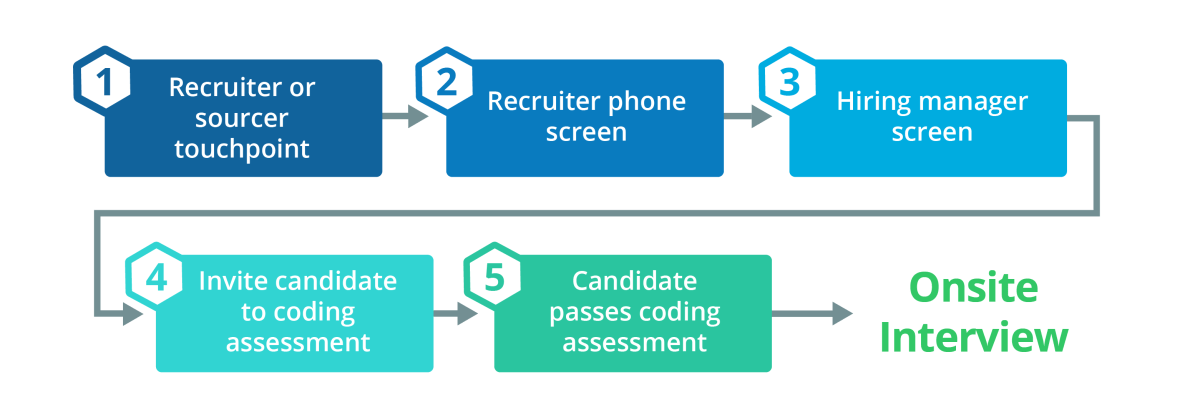 candidate-engagement-workflow-3