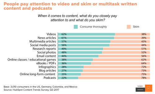 When it comes to content, what do you closely pay attention to?