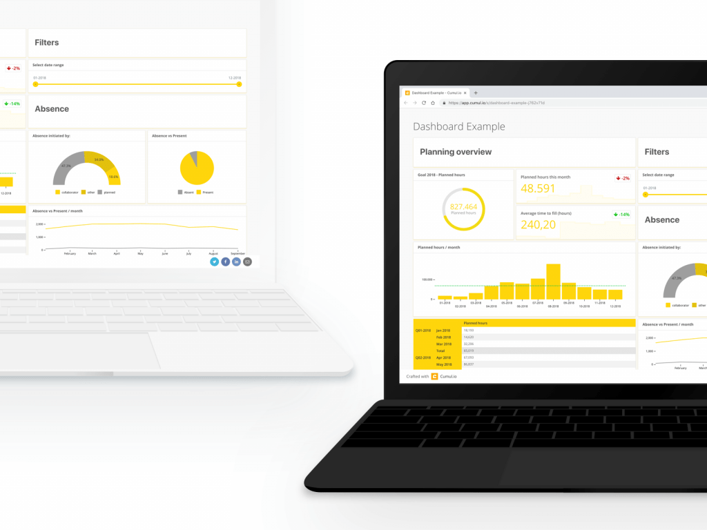Example of Cumul.io dashboards in Beeple
