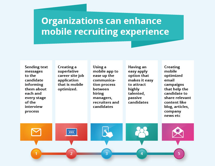 Organizations can enhance mobile recruiting experience
