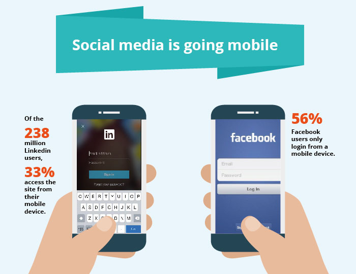 Social media is going mobile
