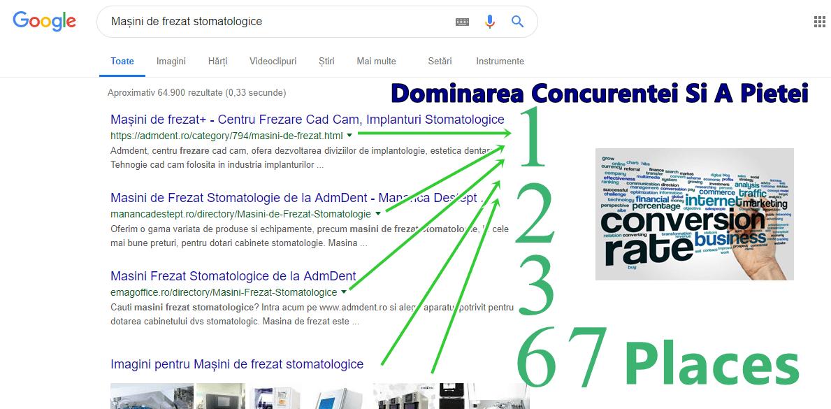 Dominarea Concurentei