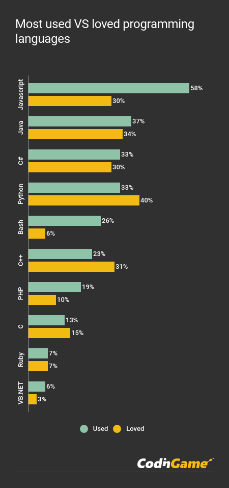 CodinGame Developer Survey 2018 - Most used programming languages chart