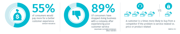 Customer Experience Trend 2