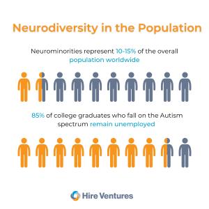 Neurodiversity in the Population Statistics
