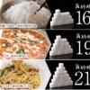 糖質制限ダイエット!①
