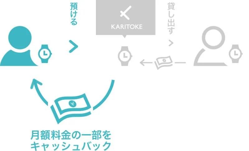 【カリトケ】憧れの高級ブランドも借りれる?腕時計レンタルサブスクサービスに注目!・カシトケ図解画像
