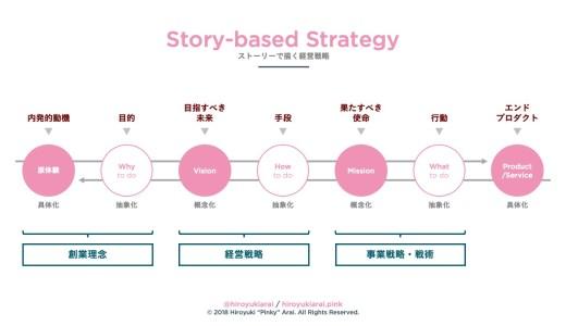 価値創造の起点と戦略は自らの中にある 〜原体験からはじまるストーリー戦略のススメ