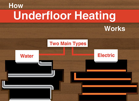 'How Underfloor Heating Works' diagram