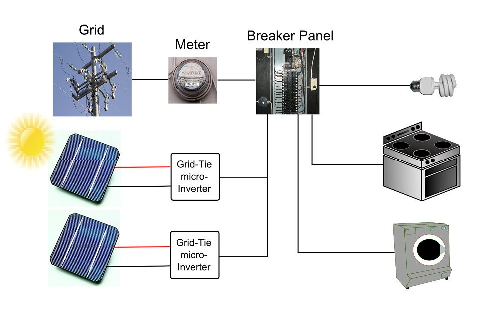 thesis on grid connected photovoltaic system Study of photovoltaic system thesis  requirement when having grid-connected pv system then main emphasis is to be placed on the photovoltaic system, the modeling.