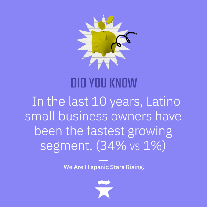 In the last 10 years, Latino small business owners have been the fastest growing segment. (34% vs 1%)