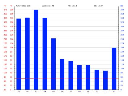 climate-graph brésil BELÉM
