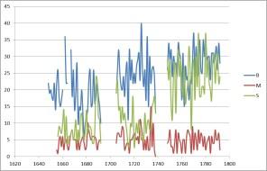 1640-1792 : Une période d'expansion démographique
