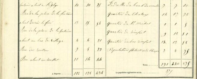 LES RUES ET LES QUARTIERS DU VILLAGE EN 1846 3/4