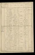 RECENSEMENTS DE LA POPULATION DE LA DROME DE 1790 A 1911