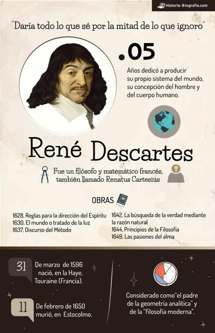 Infografía de René Descartes