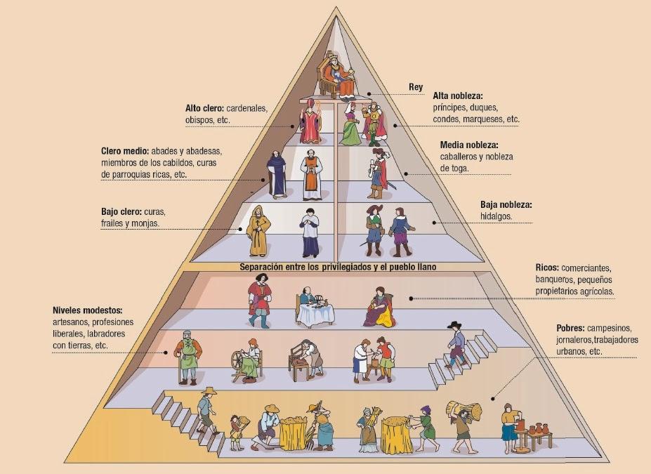 Especifica Las Características De La Nueva Sociedad De Clases Y Compárala Con La Sociedad Estamental Del Antiguo Régimen Historia En Comentarios