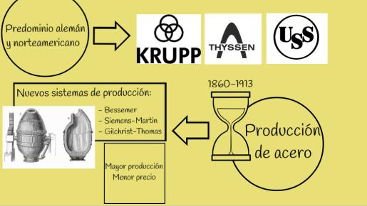 La segunda revolución industrial_5