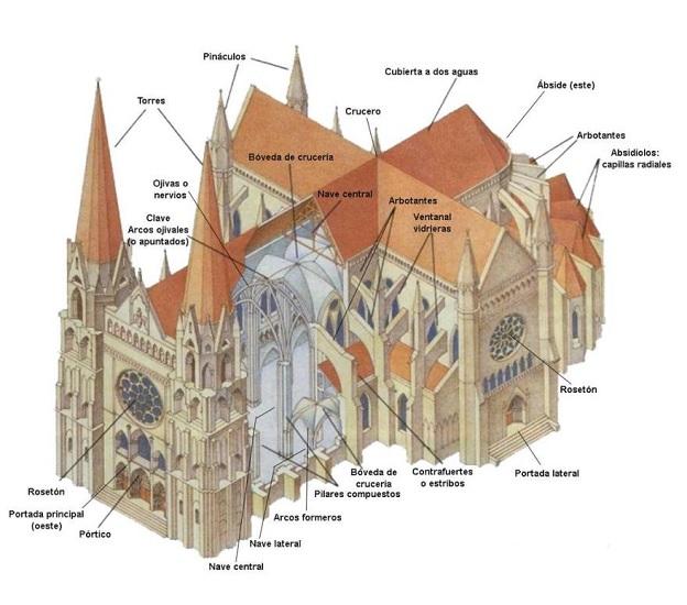 Partes de una catedral de arte gótico