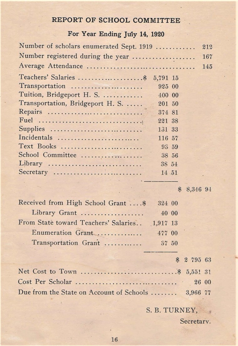 Easton HSE 1920 Town School expenses