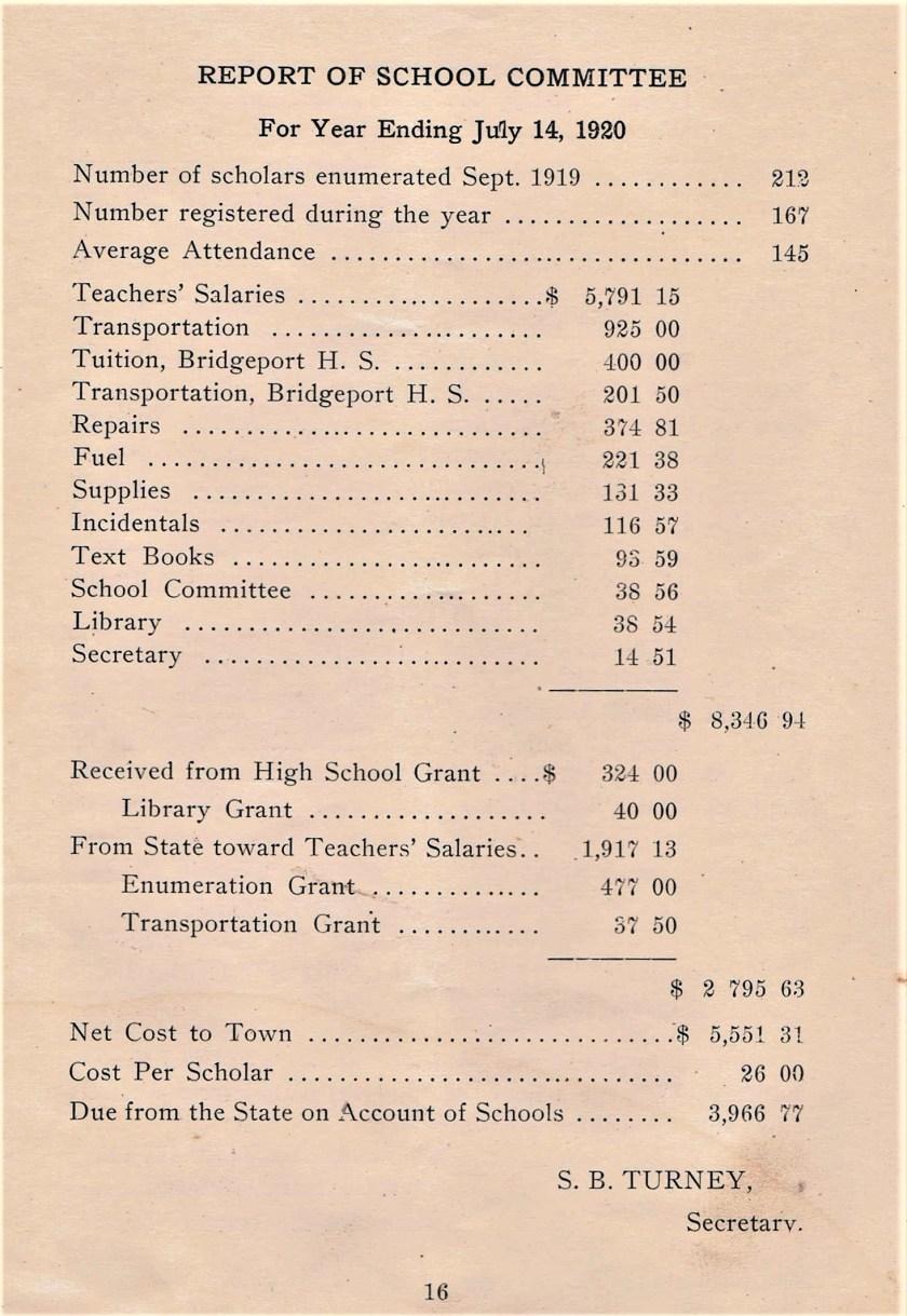 Easton HSE 1920 Town School expenses