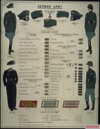 Very old version of the description of German uniforms and ranks.