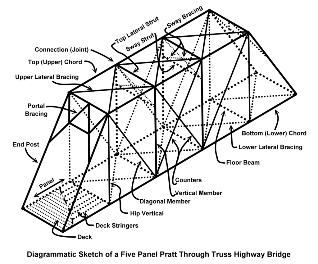 Diagram Of Bridge