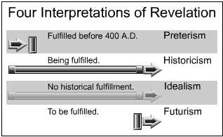 Four Interpretations of Revelation: Preterism, Historicism, Idealism and Futurism. Copyright Prairie Distance Education, 2002. Created by J. L. Haynes.