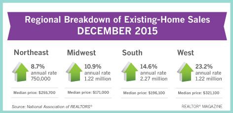 Real Estate Sales Graph