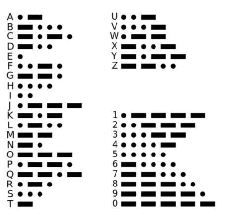 Internationale morsecode