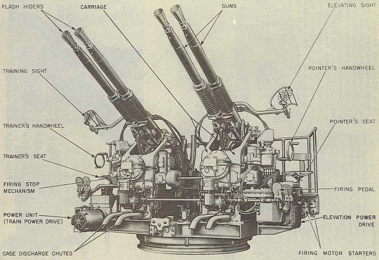 Amerikaanse Quad 40 mm opstelling (foto van- en meer bij navweaps)