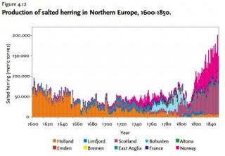 Het steeds verminderende aandeel van de Nederlandse visserij in Europa tussen 1600 en 1840, al bleef de invloed onverminderd voortduren. (Illustratie uit proefschrift Bo Poulsen)