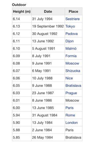Records van Serhij Boebka