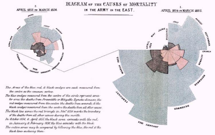 Pooldiagram van Florence Nightingale (wiki)