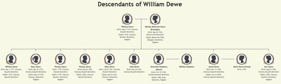 Descendants of William Dewe