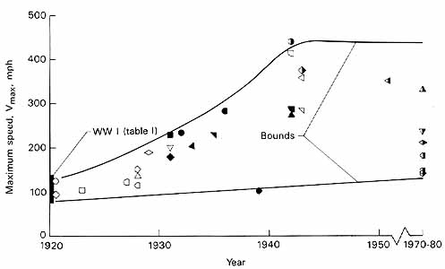 chart illustrating trends in speed from 1920 to 1980