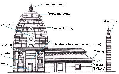 This sketch shows us Nagara Style of Temple