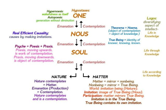 The Neoplatonic hierarchy