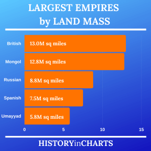 Read more about the article Largest Empires by Land Mass