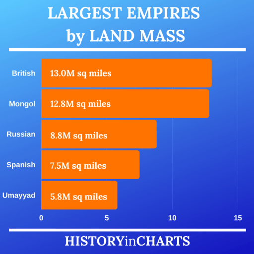 Largest Empires by Land Mass chart
