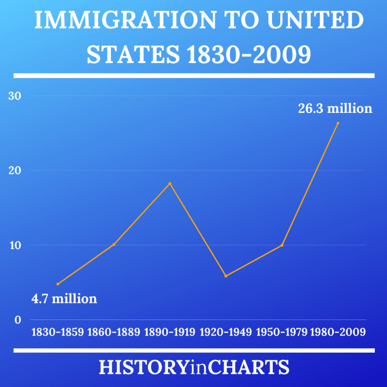 Read more about the article Immigration to the United States 1830-2009