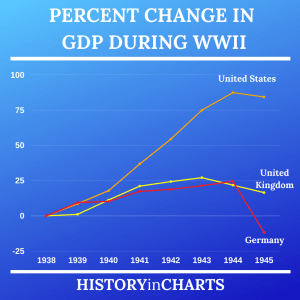 Read more about the article Percent Change in GDP During World War II
