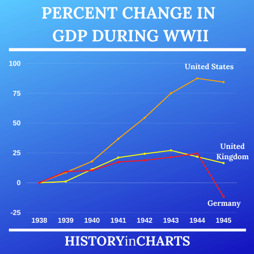 Percent Change in GDP during WWII chart