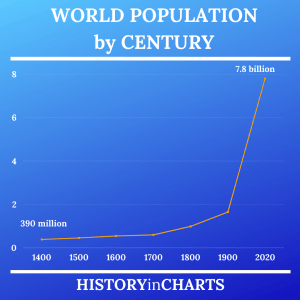 Read more about the article World Population by Century