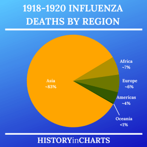 Read more about the article 1918-1920 Influenza Deaths by Region