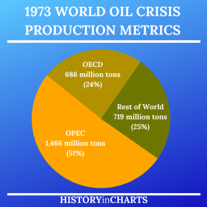 Read more about the article 1973 World Oil Crisis Production Metrics