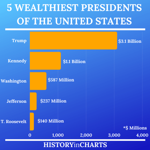 5 Wealthiest Presidents of the United States chart