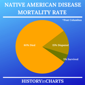 Read more about the article Native American Disease Mortality Rate Post Columbus