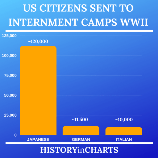 Number of US Citizens sent to Internment Camps in World War II chart