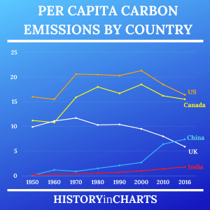 Read more about the article Per Capita Carbon Emissions by Country